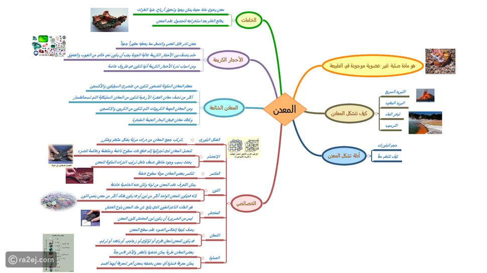 كيف تتشكل المعادن خريطة مفاهيم