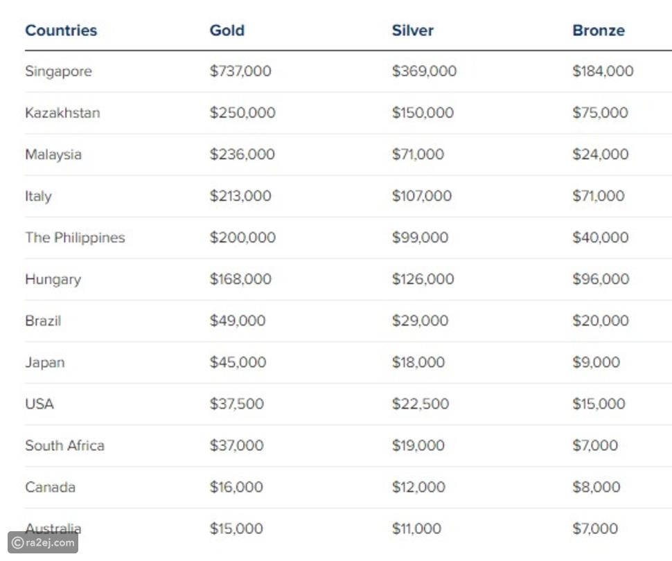 أولمبياد طوكيو 2020: كم تدفع الدول للرياضيون الأولمبيون عند الفوز؟