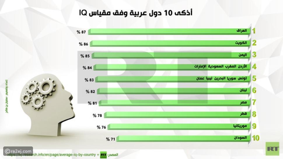 اعرف ترتيب بلدك العربية في مقياس الذكاء .. لن تتوقع!