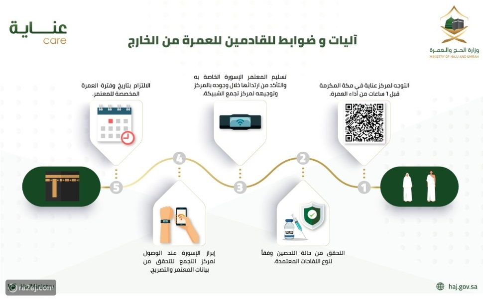آليات وإجراءات العمرة للقادمين من خارج المملكة العربية السعودية