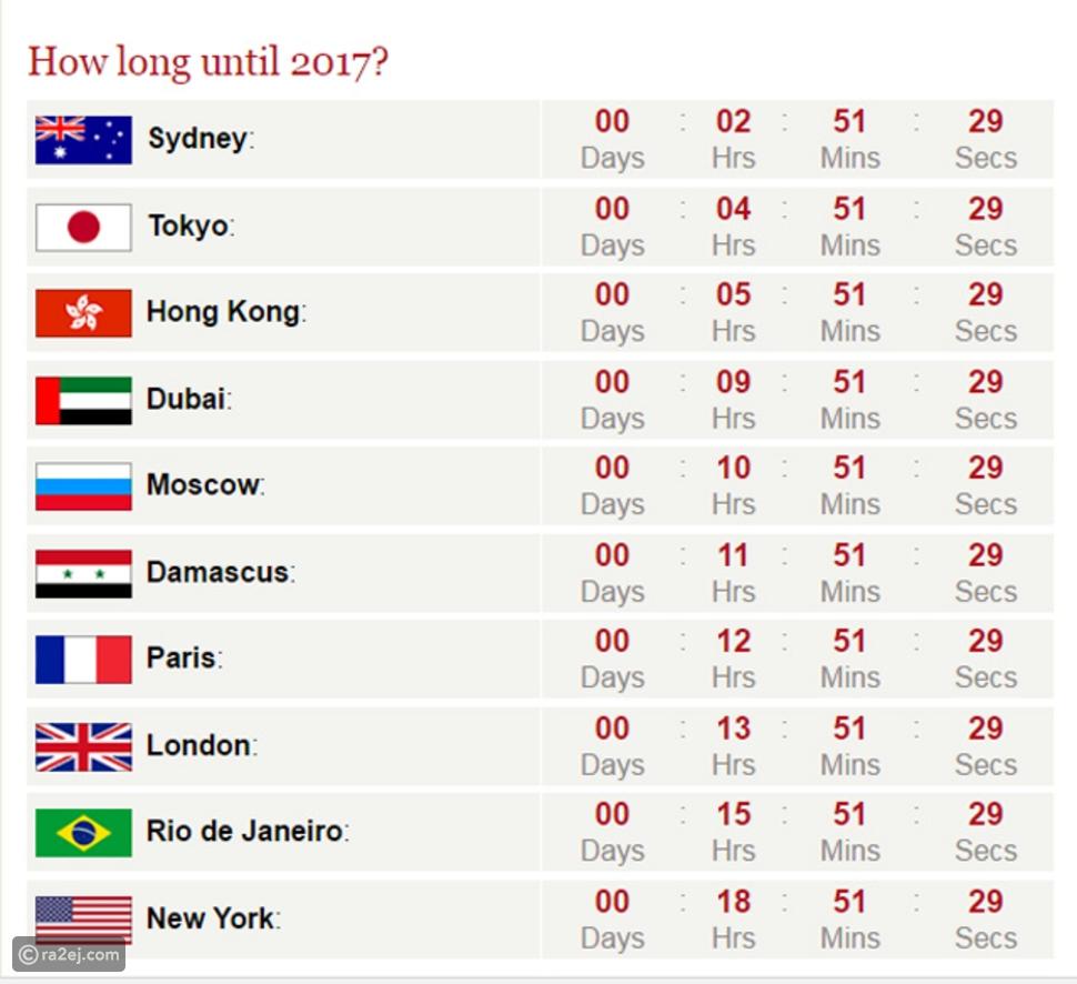 انفوجراف: 3 دول تستقبل عام 2017 قبل الجميع، وهذا المكان آخر المحتفلين!