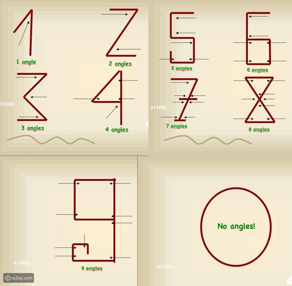 شاهد في اليوم العالمي للغة العربية.. اكتشف هذا السر عن الأرقام العربية